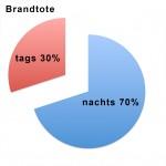 Brandtote